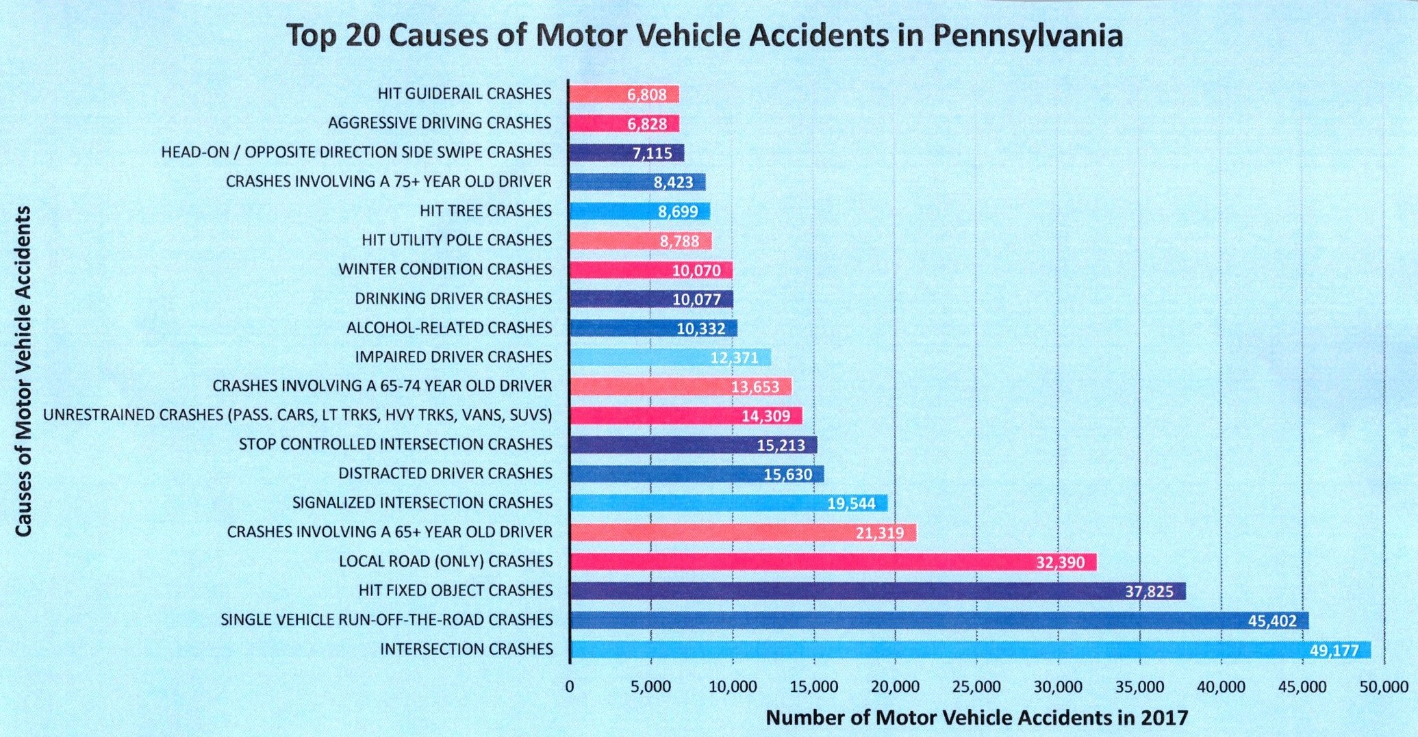PennDOT Statistics on Causes of Car Accidents