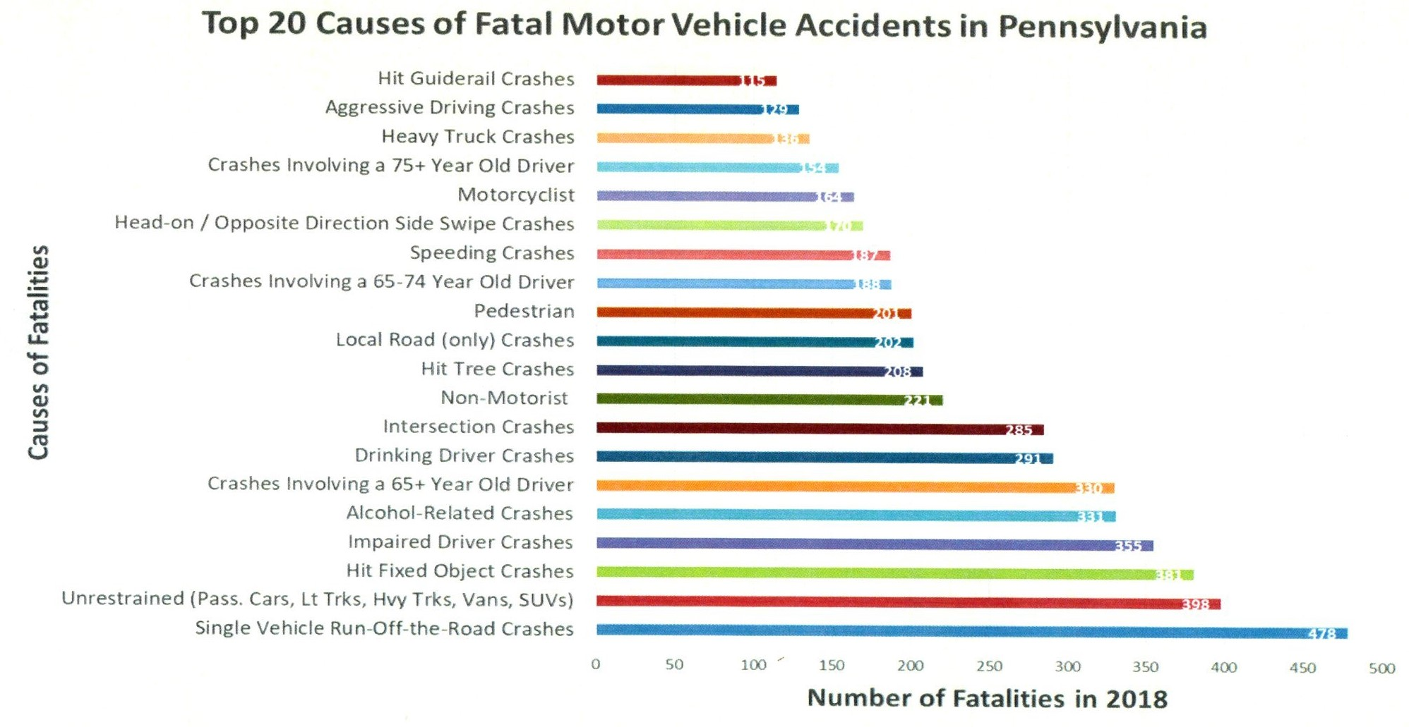 PennDOT Car Accident Statistics