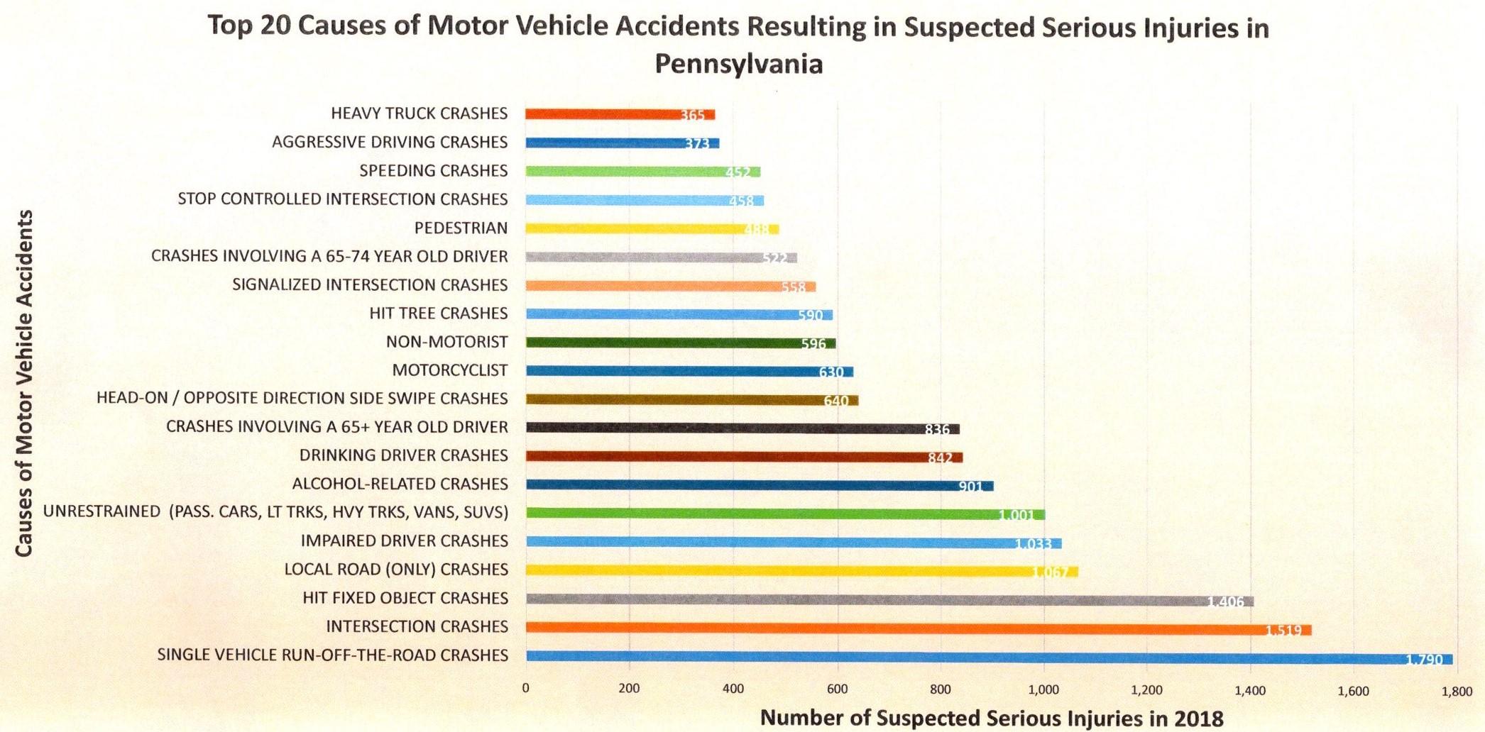 PennDOT Truck Accident Statistics